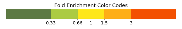 Genes Fold Enrichment Color Codes